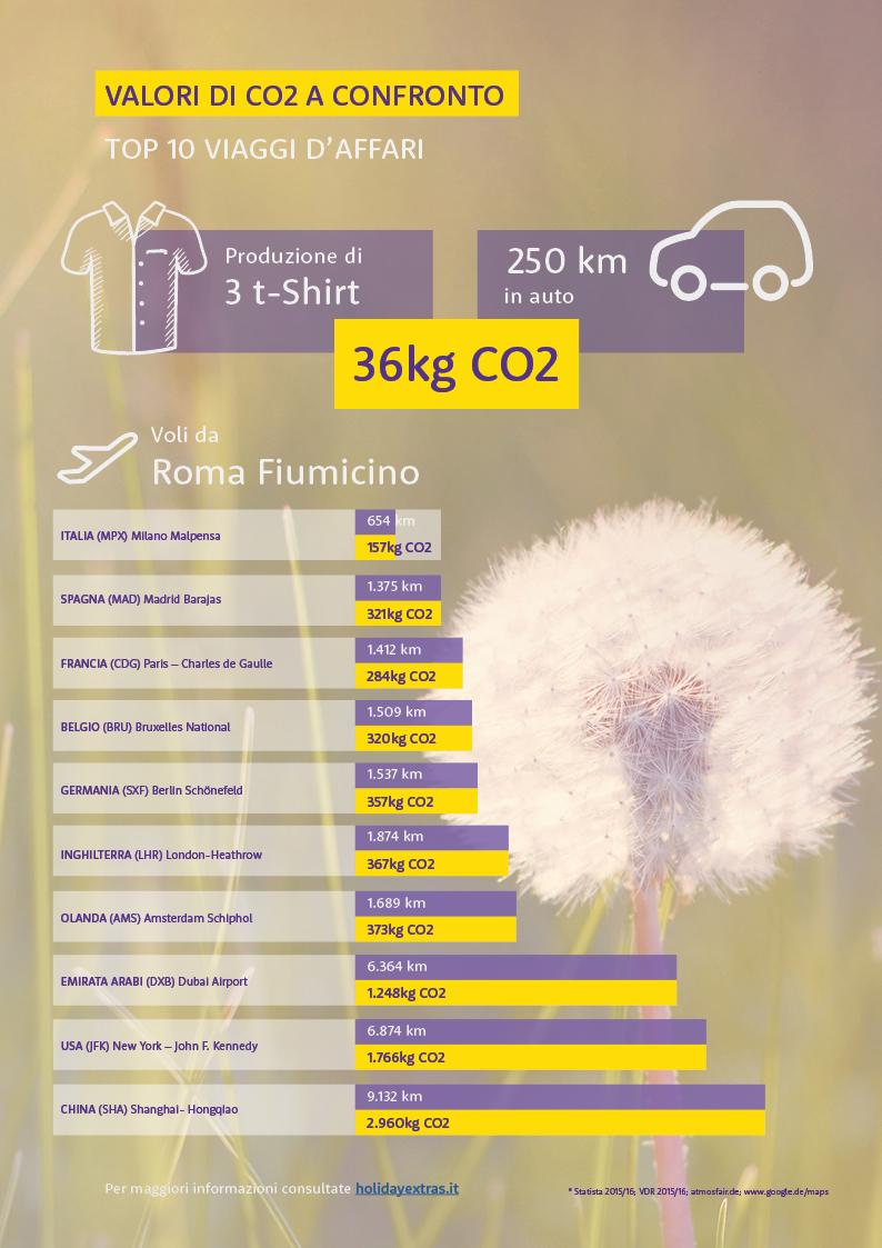 infografica co2